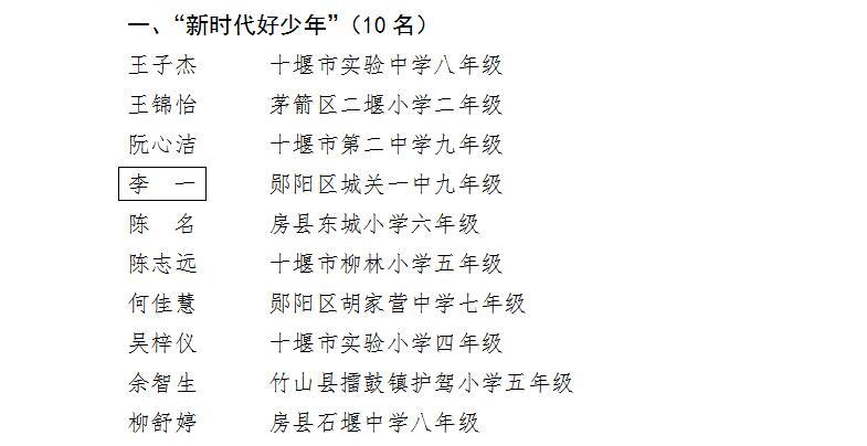 """十堰市2019年""""新时代好少年""""评选结果揭晓"""